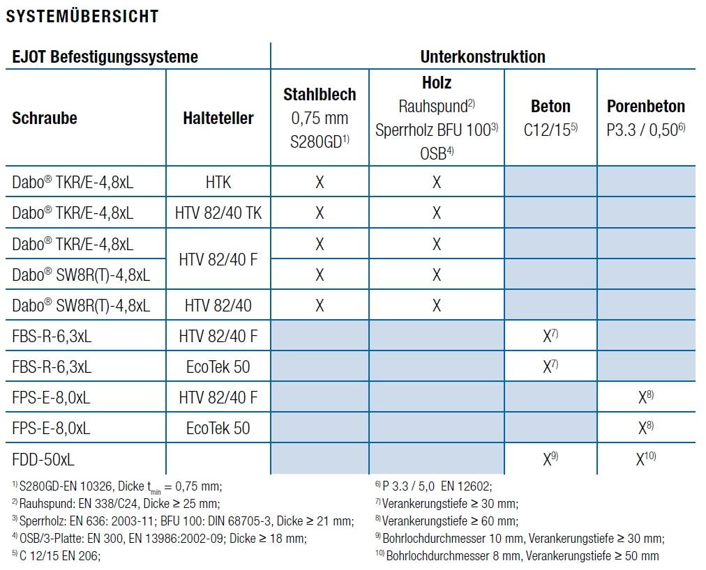 Ejot Porenbetonschraube FPS-E-8,0, Edelstahl